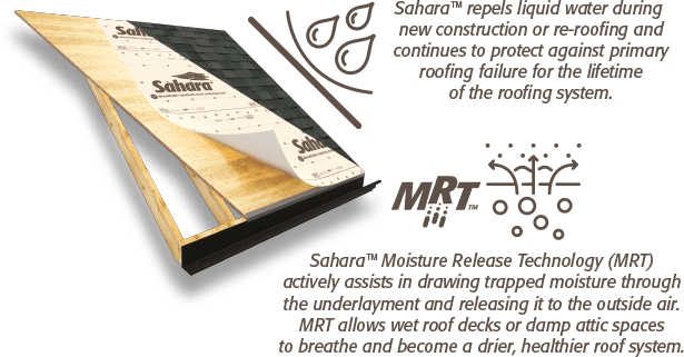 Roof diagram showing Sahara breathable roof underlaymnent - left-side captions reads: Sahara mositure release technology actively assists in drawing trapped moisture through the underlayment and releasing it to the outside air. Moisture release technology allows wet roof decks or damp attic spaces to breathe and become a drier, healthier roof system. Right-side caption reads: Sahara repels liquid water during new construction or re-roofing and continues to protect against primary roof failure for the lifetime of the roofing system.
